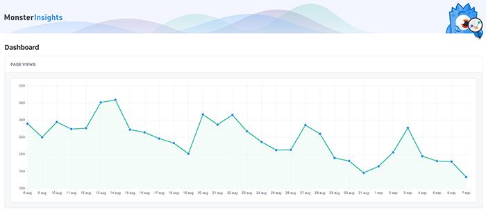 Monsterinsight statistieken opgehaald uit Google Analytics