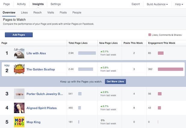 Facebook-pagina's om in de gaten te houden