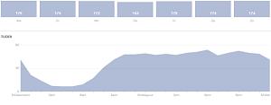Facebook fans online grafiek