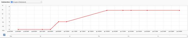 Voortgang grafiek in Rank Tracker