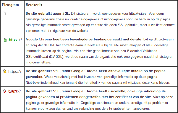 SSL in Chrome controleren