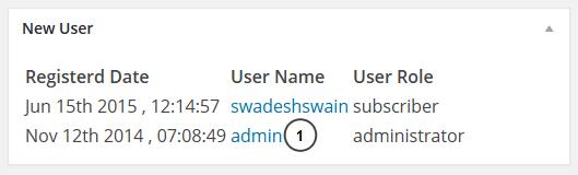 Dashboard widget nieuwe gebruiker