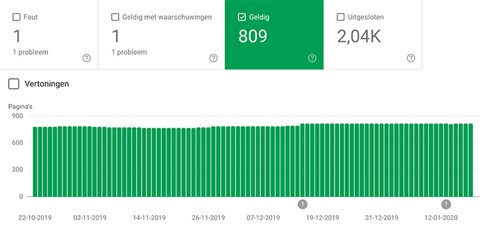 Dekking in de Google Search Console