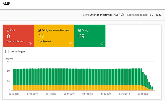 Google AMP pagina's verdwijnen uit de Google Search Console